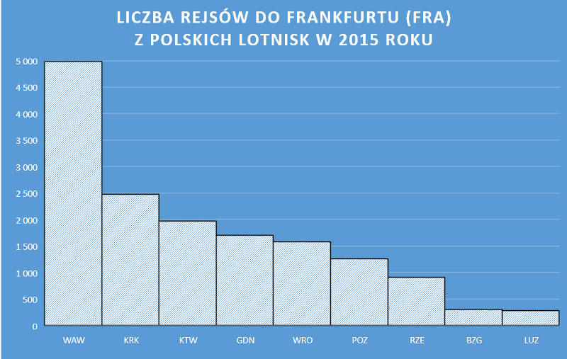 Wykres przedstawia liczbę wykonanych operacji lotniczych z/do polskich lotnisk do portu lotniczego Frankfurt nad Menem (FRA) w 2015 roku (dane pochodzą z Eurostatu)
